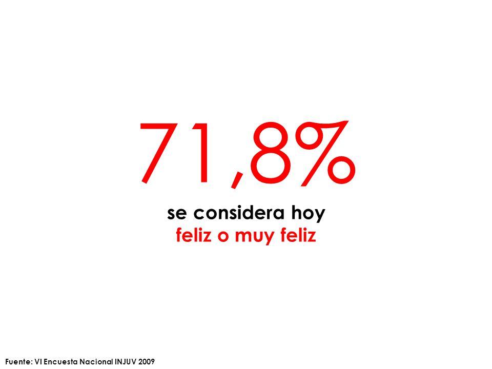 71,8% se considera hoy feliz o muy feliz Fuente: VI Encuesta Nacional INJUV 2009