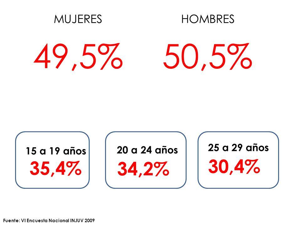 50,5%49,5% HOMBRESMUJERES 15 a 19 años 35,4% 20 a 24 años 34,2% 25 a 29 años 30,4% Fuente: VI Encuesta Nacional INJUV 2009