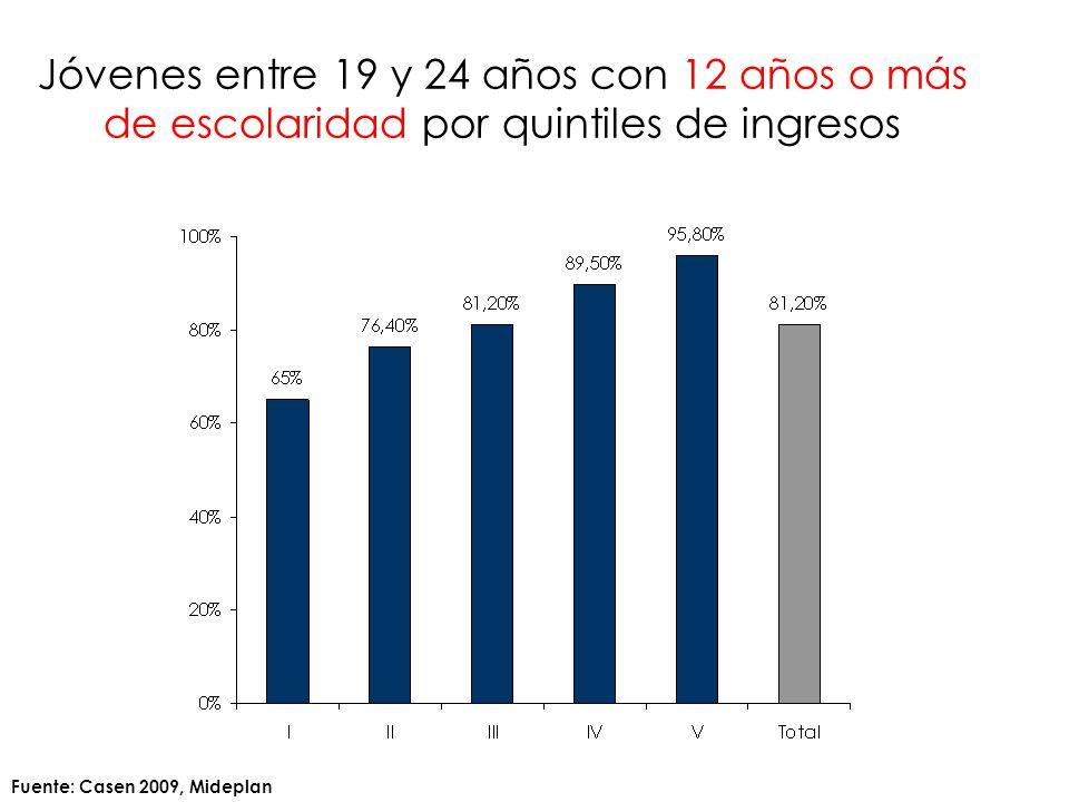 Jóvenes entre 19 y 24 años con 12 años o más de escolaridad por quintiles de ingresos Fuente: Casen 2009, Mideplan