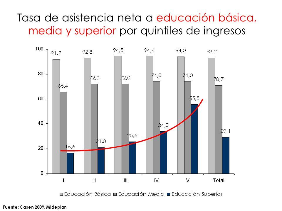 Tasa de asistencia neta a educación básica, media y superior por quintiles de ingresos Fuente: Casen 2009, Mideplan