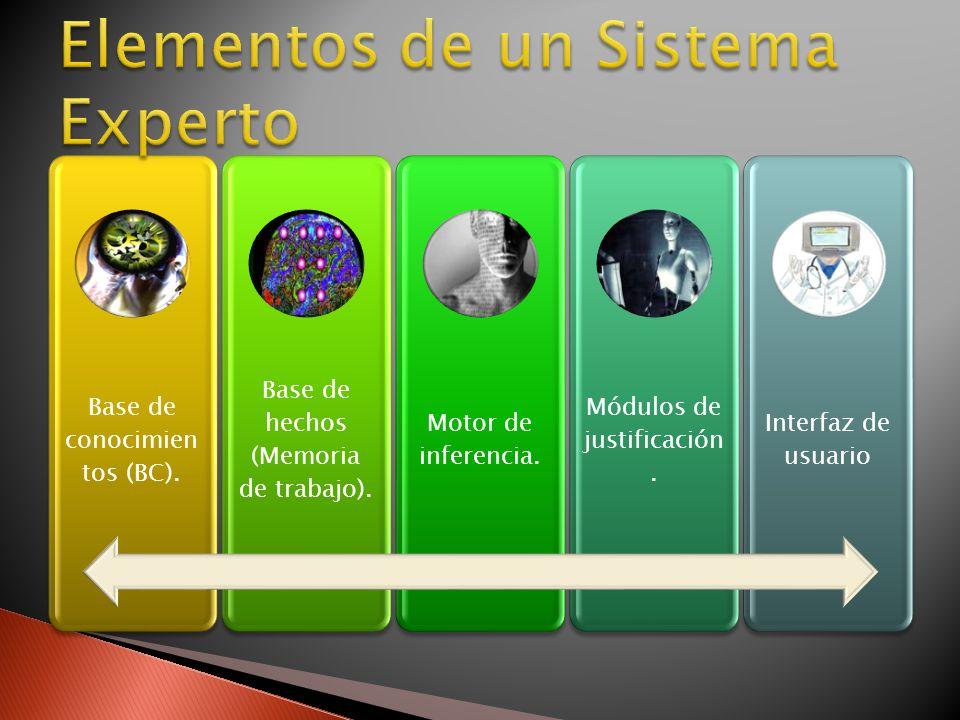 Base de conocimien tos (BC). Base de hechos (Memoria de trabajo).