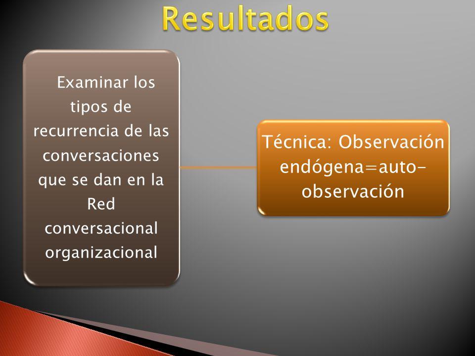 Examinar los tipos de recurrencia de las conversaciones que se dan en la Red conversacional organizacional Técnica: Observación endógena=auto- observación