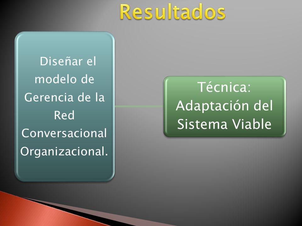 Diseñar el modelo de Gerencia de la Red Conversacional Organizacional.