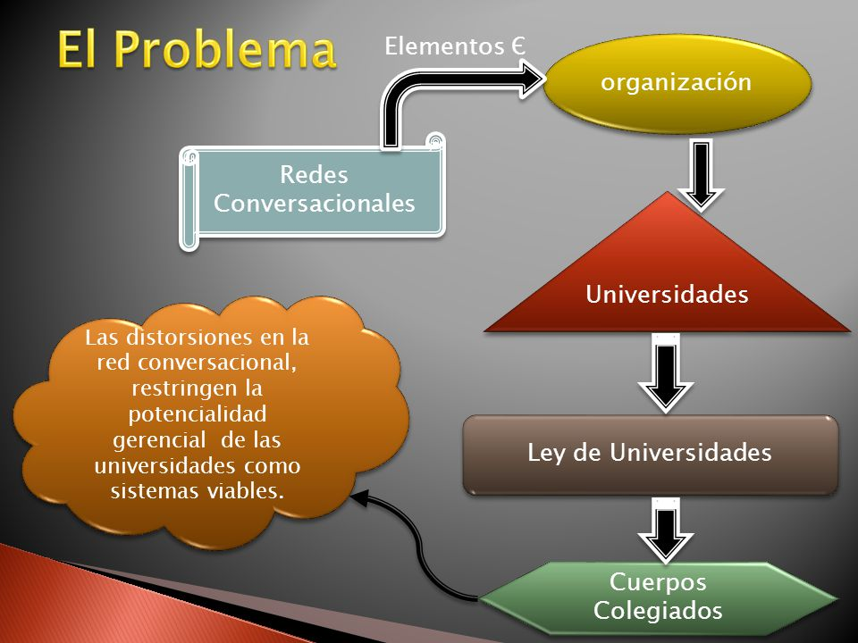 Redes Conversacionales organización Universidades Ley de Universidades Cuerpos Colegiados Las distorsiones en la red conversacional, restringen la potencialidad gerencial de las universidades como sistemas viables.
