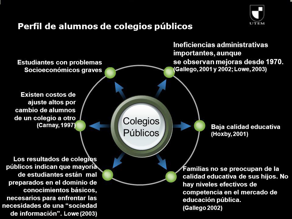 Perfil de alumnos de colegios públicos Colegios Públicos Ineficiencias administrativas importantes, aunque se observan mejoras desde 1970.