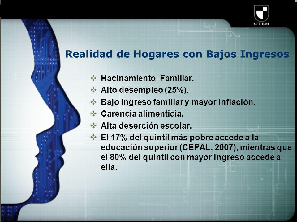 Realidad de Hogares con Bajos Ingresos  Hacinamiento Familiar.