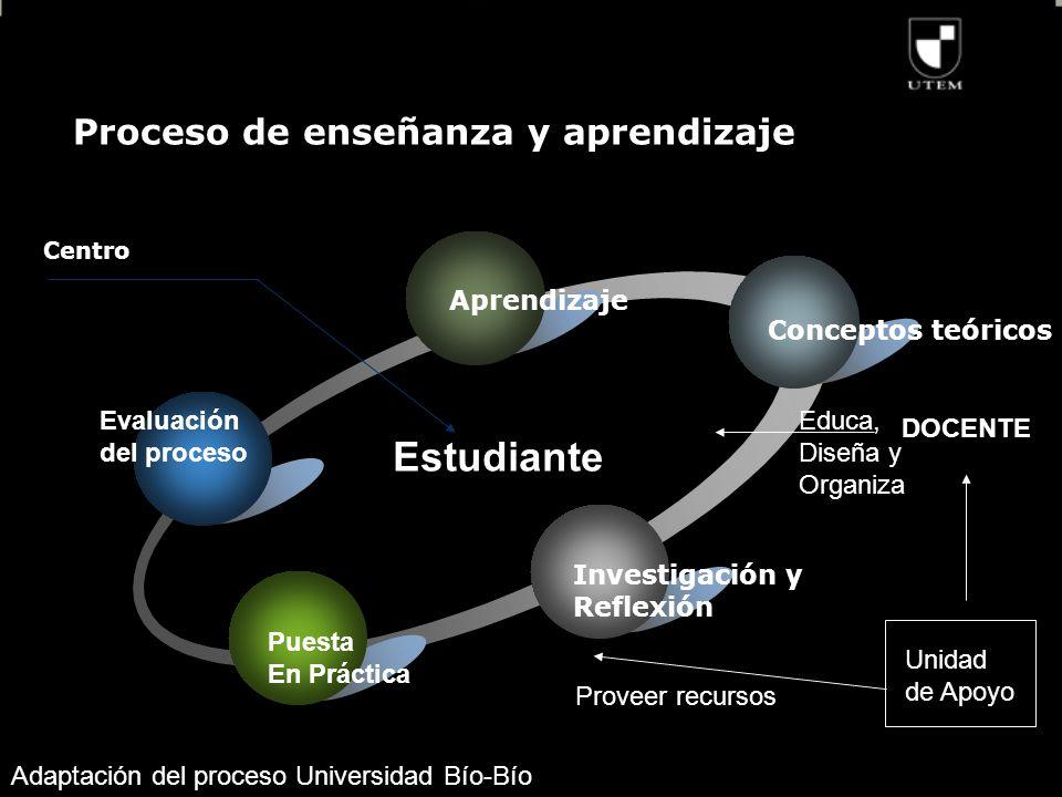 Proceso de enseñanza y aprendizaje Aprendizaje Conceptos teóricos Investigación y Reflexión Estudiante Centro Puesta En Práctica Evaluación del proceso DOCENTE Educa, Diseña y Organiza Proveer recursos Unidad de Apoyo Adaptación del proceso Universidad Bío-Bío