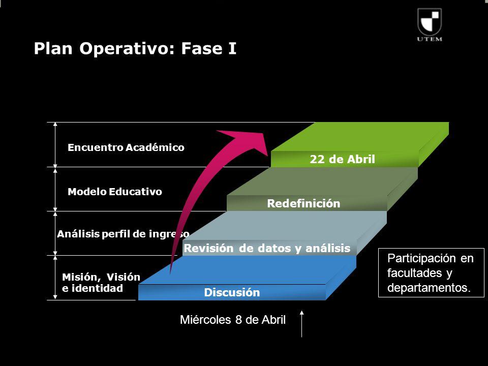 Plan Operativo: Fase I Encuentro Académico Modelo Educativo Análisis perfil de ingreso Misión, Visión e identidad 22 de Abril Redefinición Revisión de datos y análisis Discusión Participación en facultades y departamentos.