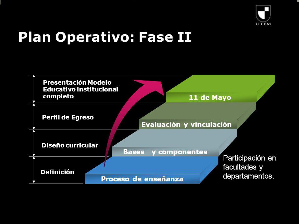 Plan Operativo: Fase II Presentación Modelo Educativo institucional completo Perfil de Egreso Diseño curricular Definición 11 de Mayo Evaluación y vinculación Bases y componentes Proceso de enseñanza Participación en facultades y departamentos.