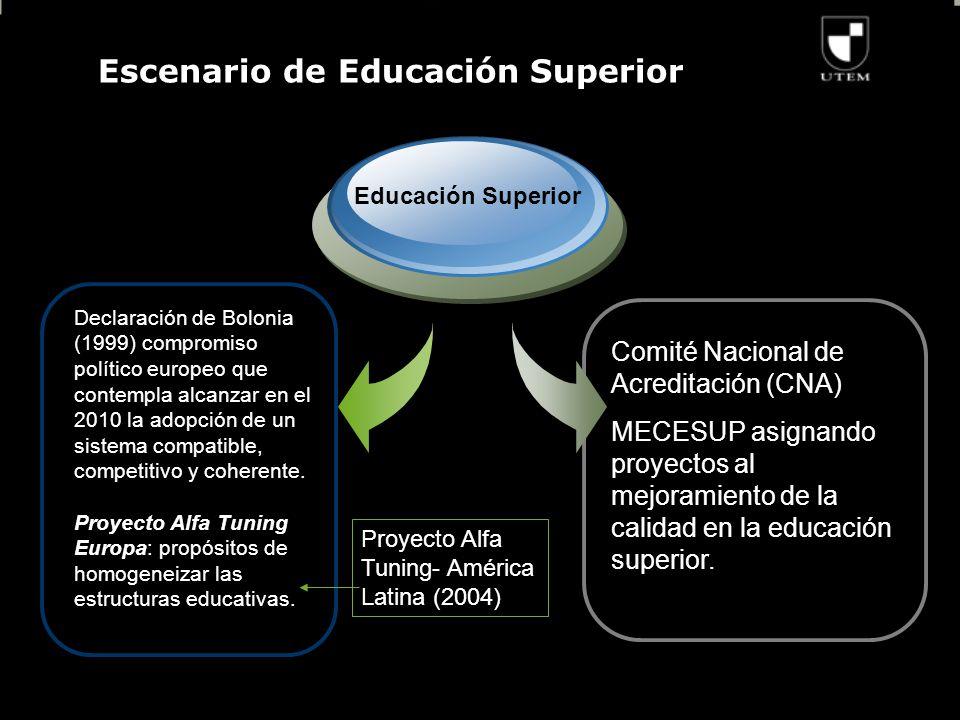 Escenario de Educación Superior Declaración de Bolonia (1999) compromiso político europeo que contempla alcanzar en el 2010 la adopción de un sistema compatible, competitivo y coherente.