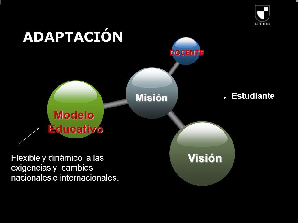 ADAPTACIÓN Misión DOCENTE ModeloEducativo Visión Flexible y dinámico a las exigencias y cambios nacionales e internacionales.