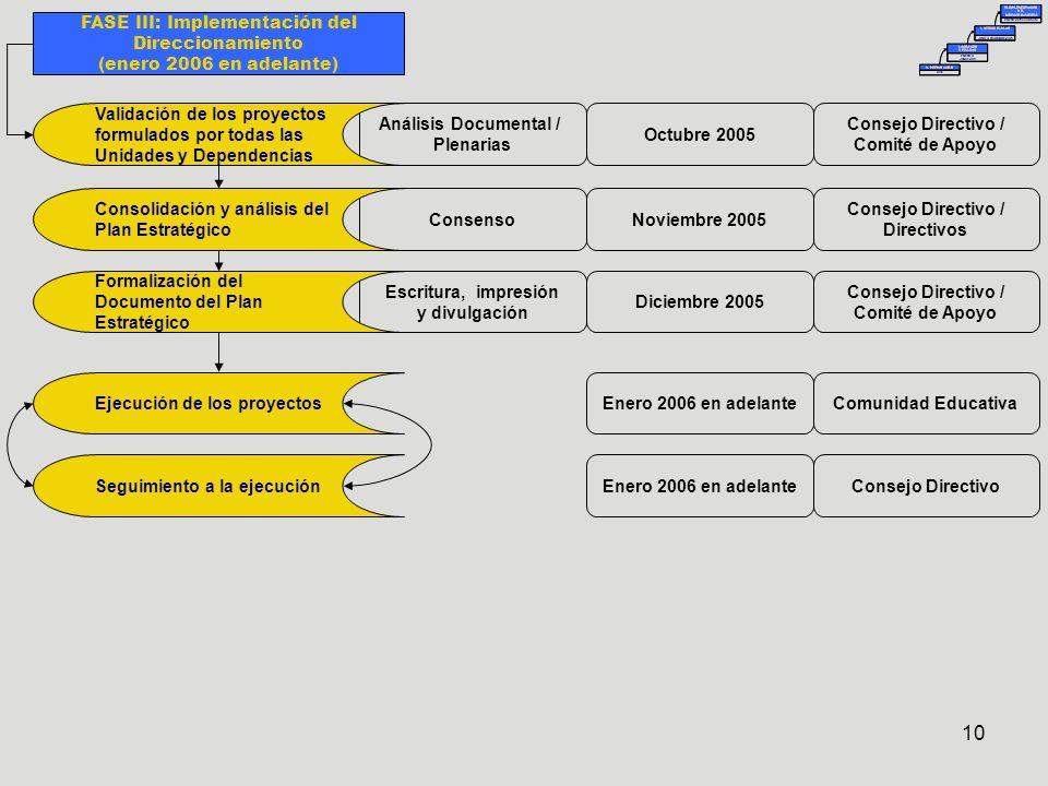 10 FASE III: Implementación del Direccionamiento (enero 2006 en adelante) Análisis Documental / Plenarias Octubre 2005 Consejo Directivo / Comité de Apoyo Enero 2006 en adelante Comunidad Educativa Consejo Directivo Consenso Escritura, impresión y divulgación Noviembre 2005 Diciembre 2005 Consejo Directivo / Directivos Consejo Directivo / Comité de Apoyo Validación de los proyectos formulados por todas las Unidades y Dependencias Ejecución de los proyectos Seguimiento a la ejecución Consolidación y análisis del Plan Estratégico Formalización del Documento del Plan Estratégico