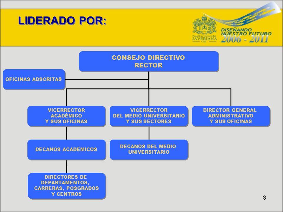 3 LIDERADO POR: CONSEJO DIRECTIVO RECTOR CONSEJO DIRECTIVO RECTOR VICERRECTOR ACADÉMICO Y SUS OFICINAS VICERRECTOR ACADÉMICO Y SUS OFICINAS VICERRECTOR DEL MEDIO UNIVERSITARIO Y SUS SECTORES VICERRECTOR DEL MEDIO UNIVERSITARIO Y SUS SECTORES DECANOS ACADÉMICOS DECANOS DEL MEDIO UNIVERSITARIO DECANOS DEL MEDIO UNIVERSITARIO DIRECTORES DE DEPARTAMENTOS, CARRERAS, POSGRADOS Y CENTROS DIRECTORES DE DEPARTAMENTOS, CARRERAS, POSGRADOS Y CENTROS DIRECTOR GENERAL ADMINISTRATIVO Y SUS OFICINAS DIRECTOR GENERAL ADMINISTRATIVO Y SUS OFICINAS OFICINAS ADSCRITAS