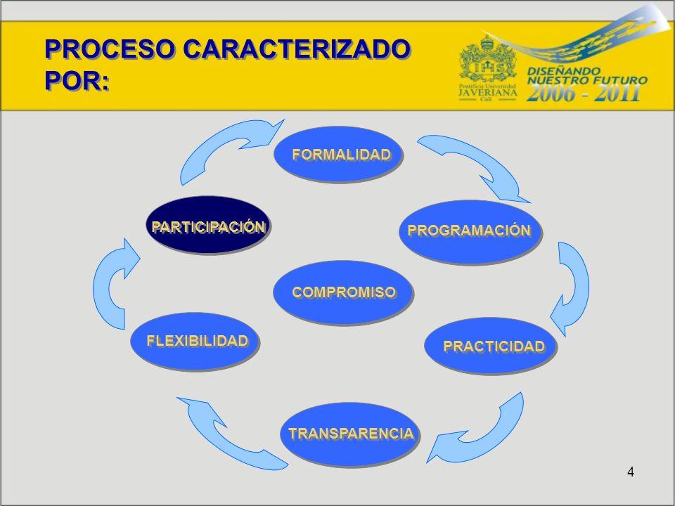 4 PROCESO CARACTERIZADO POR: PROCESO CARACTERIZADO POR: PARTICIPACIÓN TRANSPARENCIA FLEXIBILIDAD PROGRAMACIÓN FORMALIDAD PRACTICIDAD COMPROMISO