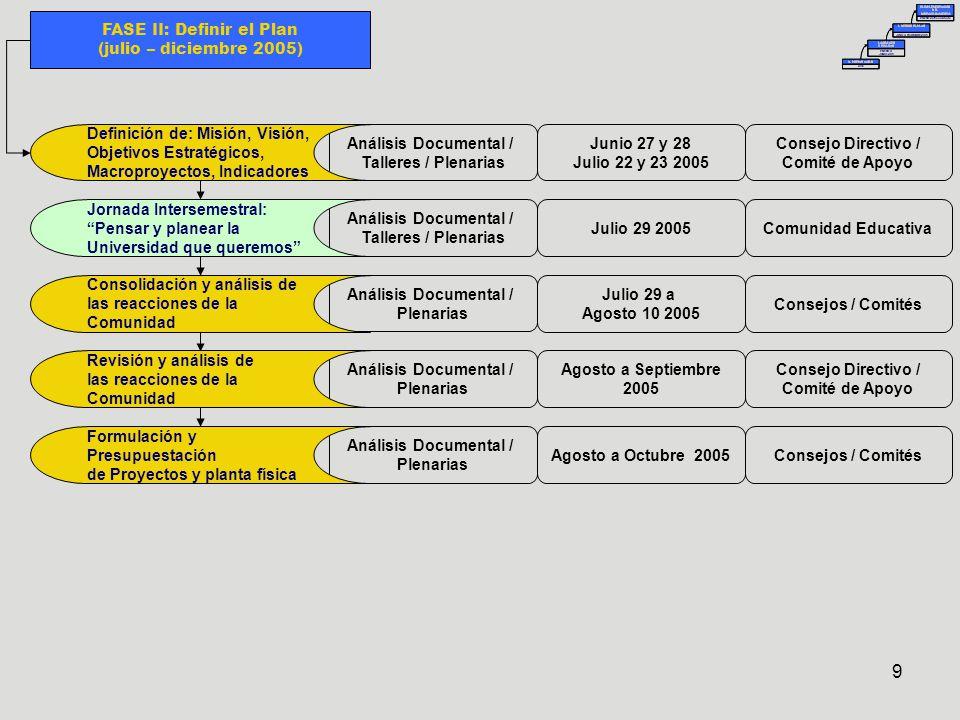 9 FASE II: Definir el Plan (julio – diciembre 2005) Análisis Documental / Talleres / Plenarias Análisis Documental / Talleres / Plenarias Análisis Documental / Plenarias Análisis Documental / Plenarias Junio 27 y 28 Julio 22 y 23 2005 Julio 29 2005 Julio 29 a Agosto 10 2005 Agosto a Septiembre 2005 Consejo Directivo / Comité de Apoyo Comunidad Educativa Consejos / Comités Consejo Directivo / Comité de Apoyo Análisis Documental / Plenarias Agosto a Octubre 2005Consejos / Comités Definición de: Misión, Visión, Objetivos Estratégicos, Macroproyectos, Indicadores Jornada Intersemestral: Pensar y planear la Universidad que queremos Consolidación y análisis de las reacciones de la Comunidad Revisión y análisis de las reacciones de la Comunidad Formulación y Presupuestación de Proyectos y planta física