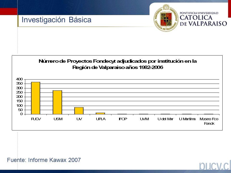 Investigación Básica Fuente: Informe Kawax 2007