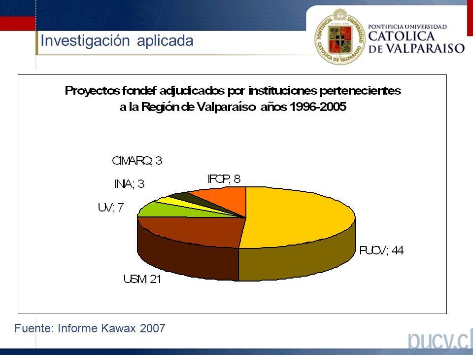 Investigación aplicada Fuente: Informe Kawax 2007