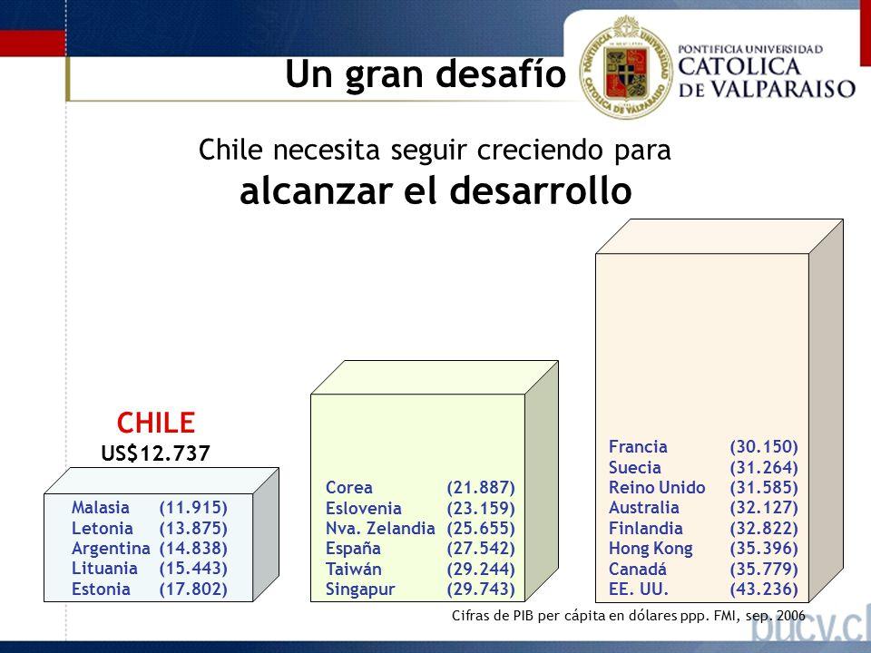 Chile necesita seguir creciendo para alcanzar el desarrollo Un gran desafío CHILE US$12.737 Malasia(11.915) Letonia(13.875) Argentina(14.838) Lituania(15.443) Estonia(17.802) Cifras de PIB per cápita en dólares ppp.