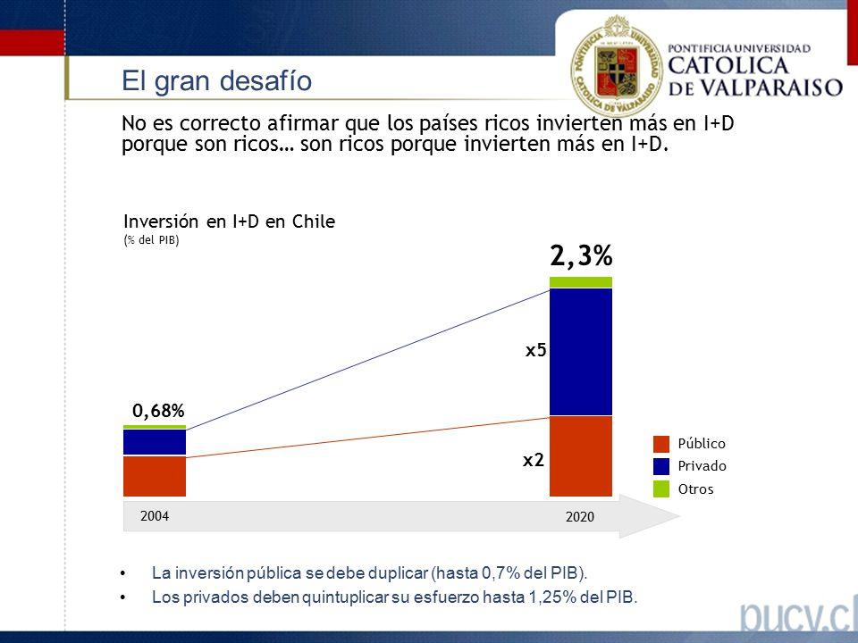 El gran desafío No es correcto afirmar que los países ricos invierten más en I+D porque son ricos… son ricos porque invierten más en I+D.