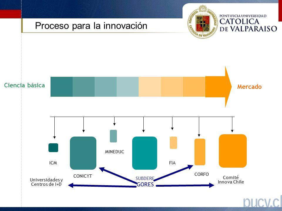 FIC Comité Innova Chile CORFO FIA SUBDERE GORES ICM CONICYT Mercado Ciencia básica MINEDUC Universidades y Centros de I+D Proceso para la innovación