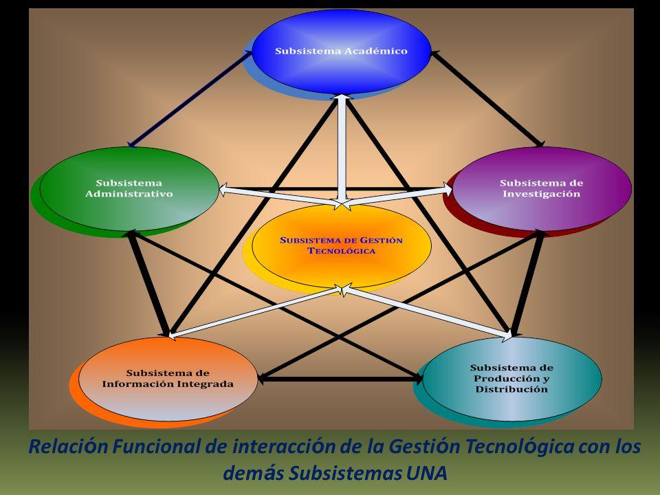 Relaci ó n Funcional de interacci ó n de la Gesti ó n Tecnol ó gica con los dem á s Subsistemas UNA