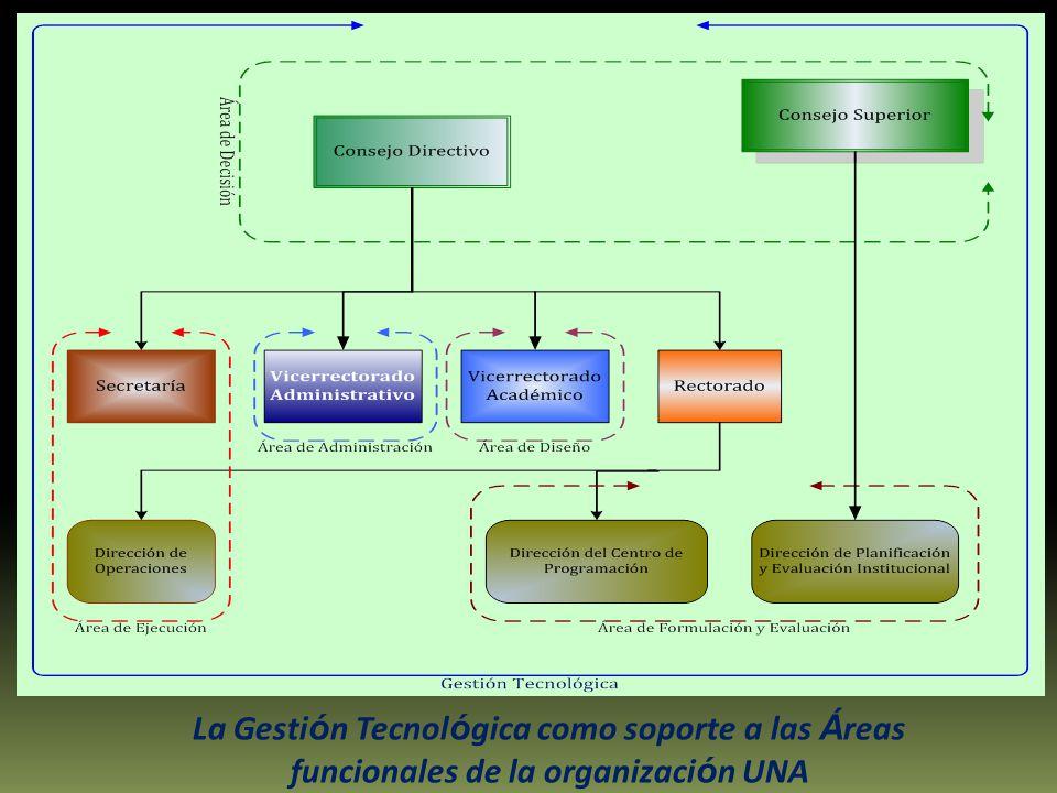 La Gesti ó n Tecnol ó gica como soporte a las Á reas funcionales de la organizaci ó n UNA