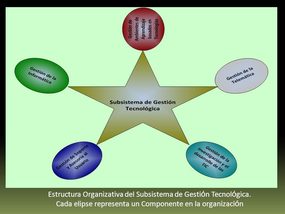 Estructura Organizativa del Subsistema de Gesti ó n Tecnol ó gica.