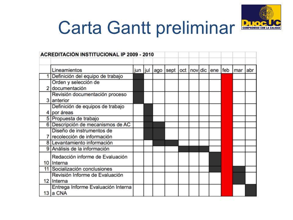 Carta Gantt preliminar