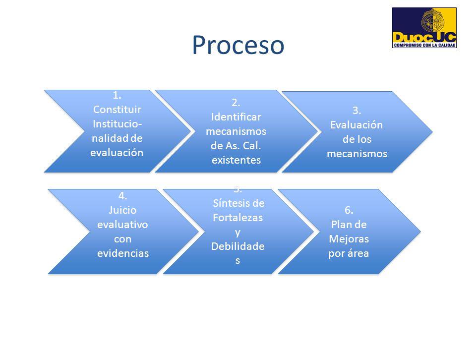 Proceso 1. Constituir Institucio- nalidad de evaluación 2.