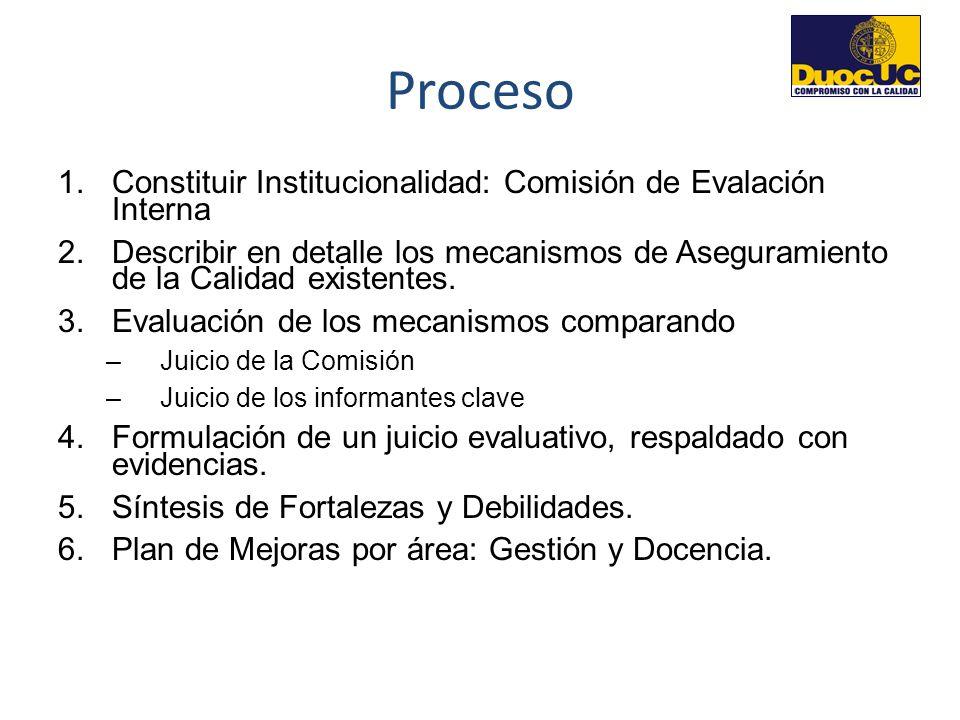 Proceso 1.Constituir Institucionalidad: Comisión de Evalación Interna 2.Describir en detalle los mecanismos de Aseguramiento de la Calidad existentes.