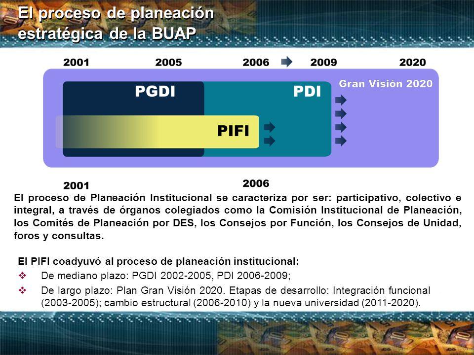 El proceso de planeación estratégica de la BUAP El proceso de Planeación Institucional se caracteriza por ser: participativo, colectivo e integral, a través de órganos colegiados como la Comisión Institucional de Planeación, los Comités de Planeación por DES, los Consejos por Función, los Consejos de Unidad, foros y consultas.