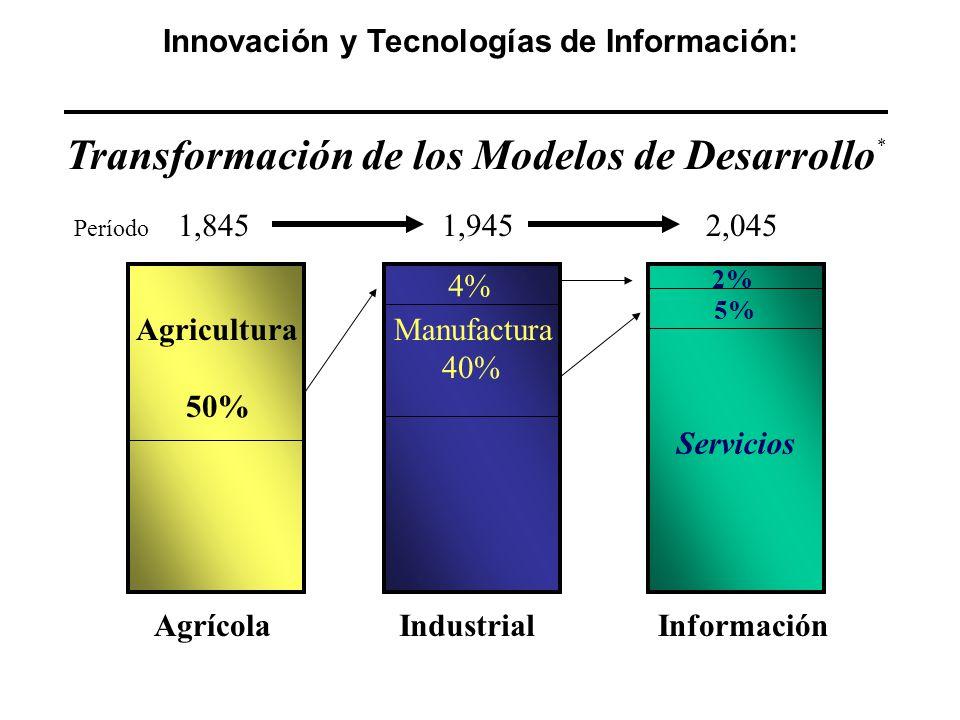 AgrícolaIndustrialInformación Agricultura 50% 4% Manufactura 40% 1,8451,9452,045 2% 5% Período * Transformación de los Modelos de Desarrollo Servicios Innovación y Tecnologías de Información: