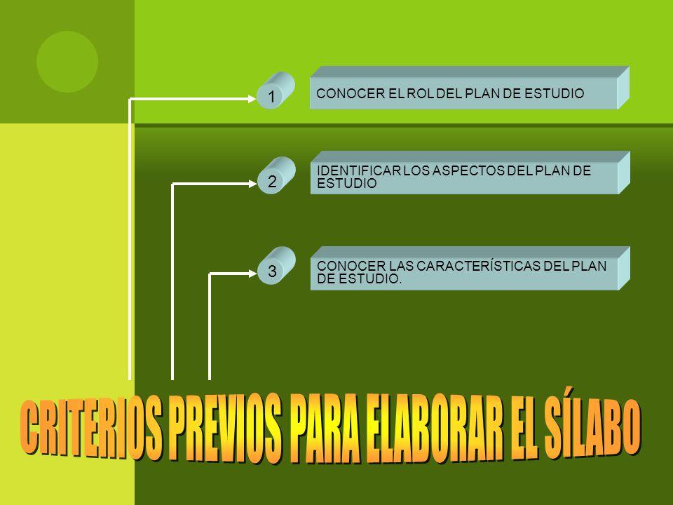 IDENTIFICAR LOS ASPECTOS DEL PLAN DE ESTUDIO 2 CONOCER LAS CARACTERÍSTICAS DEL PLAN DE ESTUDIO.