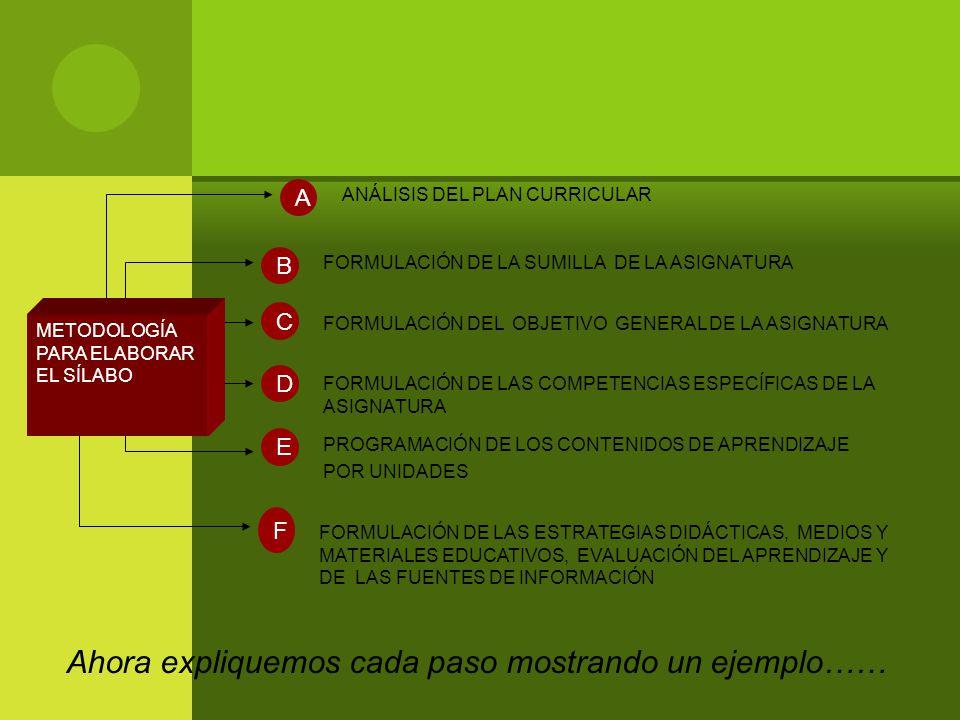 ANÁLISIS DEL PLAN CURRICULAR A FORMULACIÓN DE LA SUMILLA DE LA ASIGNATURA B FORMULACIÓN DEL OBJETIVO GENERAL DE LA ASIGNATURA C FORMULACIÓN DE LAS COMPETENCIAS ESPECÍFICAS DE LA ASIGNATURA D FORMULACIÓN DE LAS ESTRATEGIAS DIDÁCTICAS, MEDIOS Y MATERIALES EDUCATIVOS, EVALUACIÓN DEL APRENDIZAJE Y DE LAS FUENTES DE INFORMACIÓN F PROGRAMACIÓN DE LOS CONTENIDOS DE APRENDIZAJE POR UNIDADES E METODOLOGÍA PARA ELABORAR EL SÍLABO Ahora expliquemos cada paso mostrando un ejemplo……
