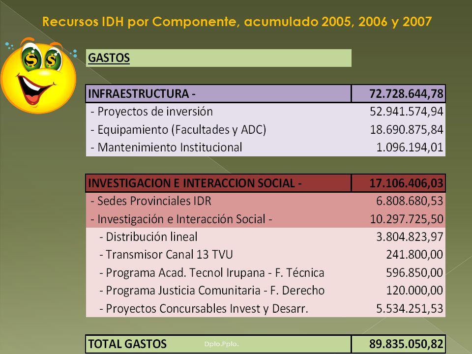 Distribución de los recursos IDH por Componente Dpto.Ppto.