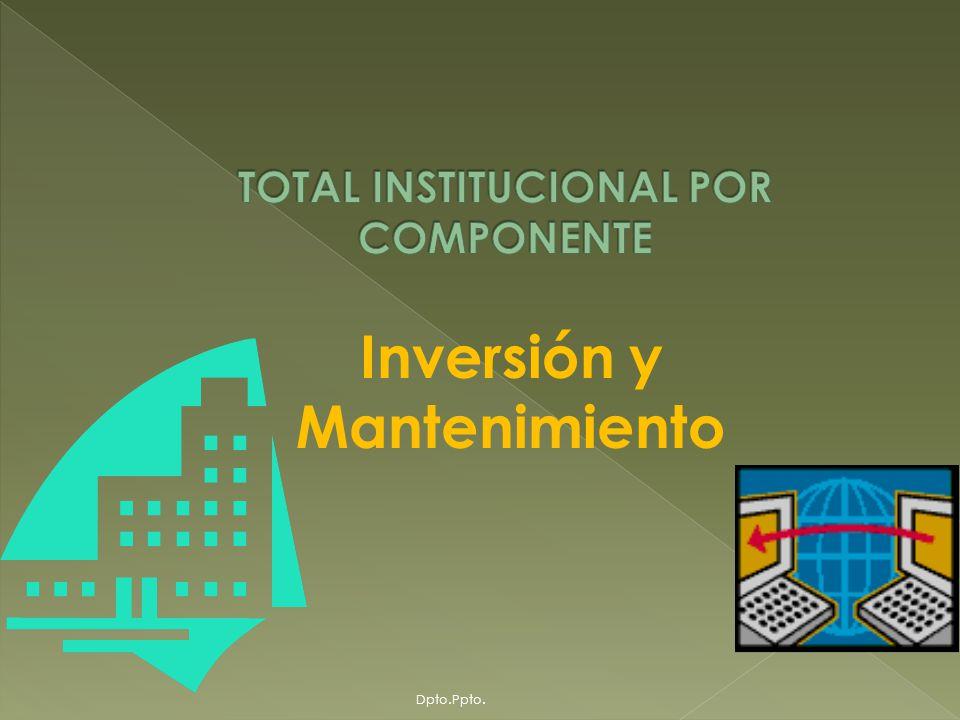 Recursos IDH por Componente, acumulado 2005, 2006 y 2007 Dpto.Ppto.