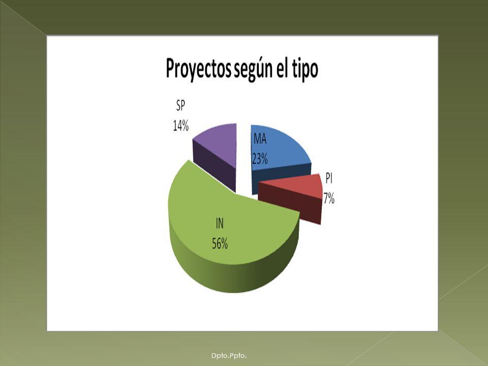 La asignación del monto total, de acuerdo a Tipo de Proyecto que comprende proyectos de Mantenimiento (MA), Pre inversión (PI) e Inversión (IN), además de la Supervisión de Obras (SP), donde a su vez, Inversión incorpora Construcciones, Remodelaciones, Compra de Inmueble, Compra de Terreno, Modernización Compra e Instalación de Ascensores, Modernización de Sistema Eléctrico, comprende un total de 84 proyectos distribuidos de la siguiente manera: Dpto.Ppto.
