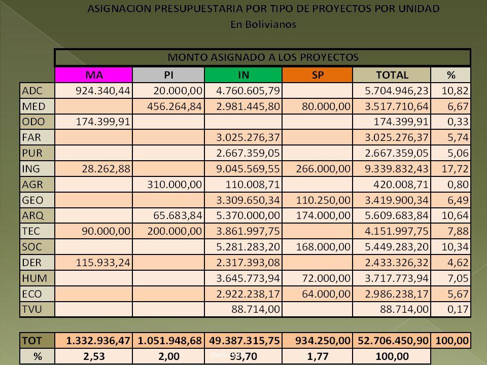 La Administración Central tiene a su cargo el 33.33% de los proyectos, vale decir 28 de un total de 84, de los cuales, 23 corresponden a proyectos de interés institucional que beneficia a mas de una unidad con una asignación de Bs.