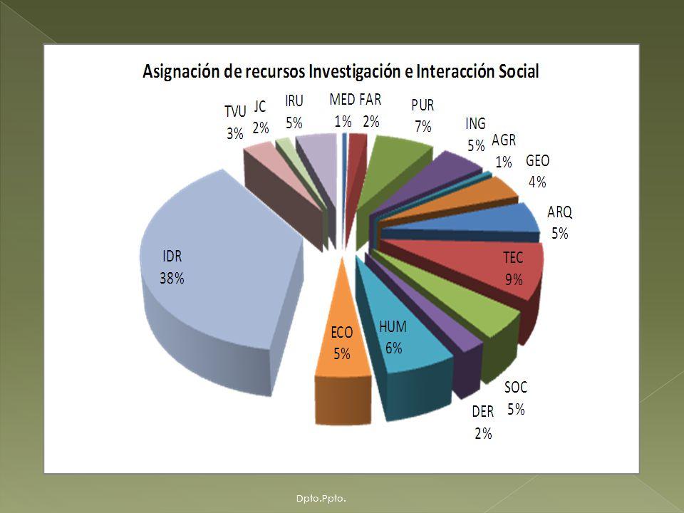 Componente Investigación e Interacción Social - Desembolsos y Ejecución En Bolivianos Dpto.Ppto.