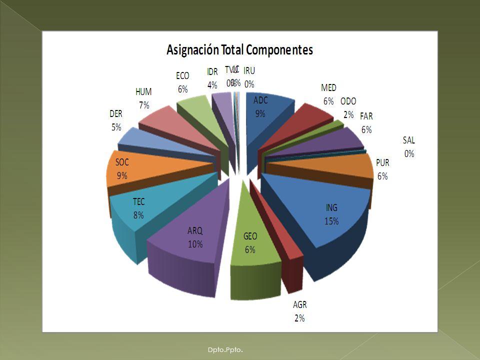 Total Componentes - Desembolsos y Ejecución En Bolivianos Dpto.Ppto.