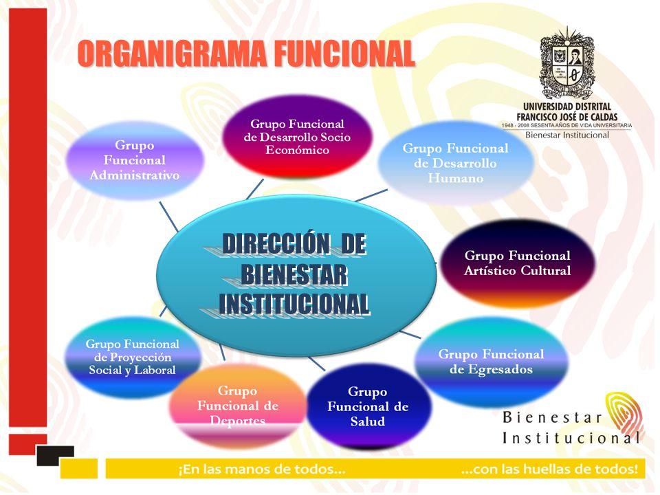 DIRECCIÓN DE BIENESTAR INSTITUCIONAL DIRECCIÓN DE BIENESTAR INSTITUCIONAL ORGANIGRAMA FUNCIONAL
