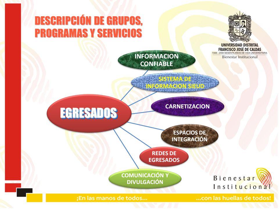 EGRESADOSEGRESADOS DESCRIPCIÓN DE GRUPOS, PROGRAMAS Y SERVICIOS