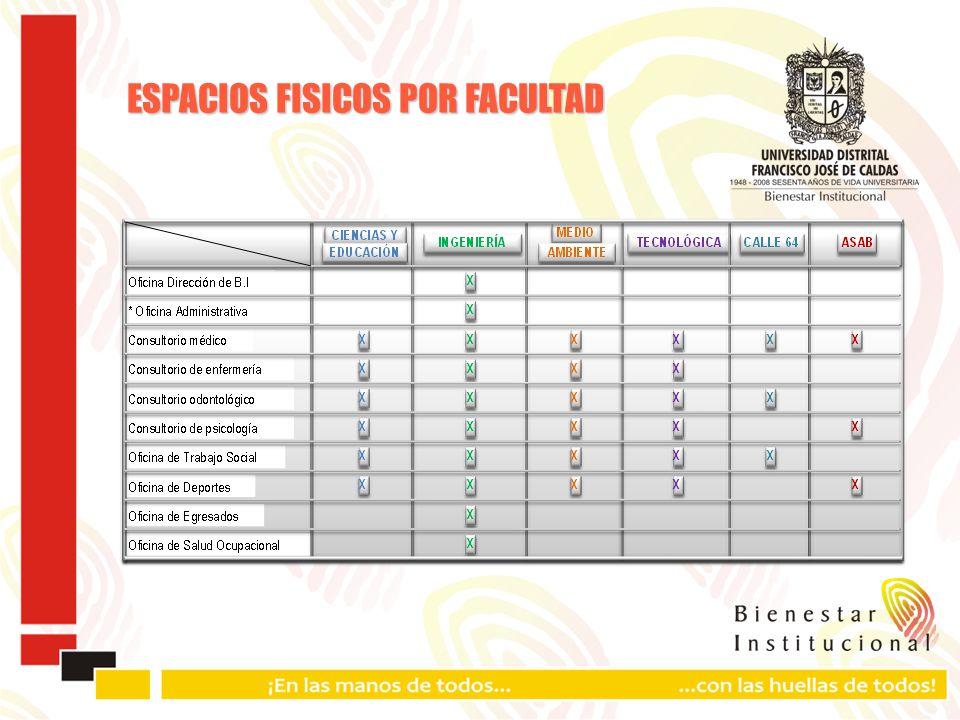 ESPACIOS FISICOS POR FACULTAD