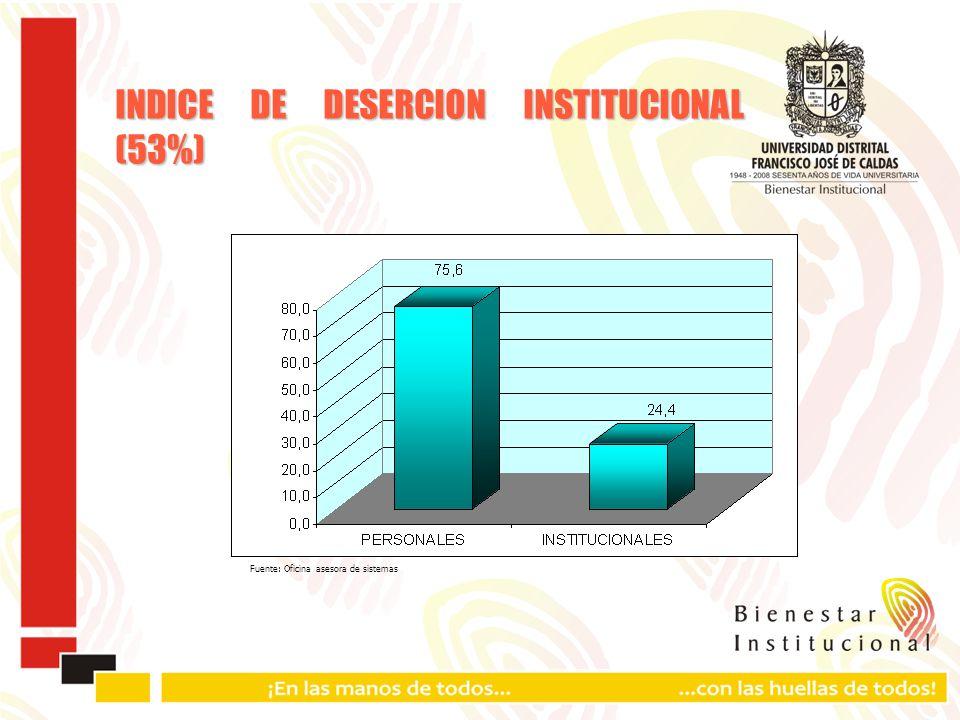 INDICE DE DESERCION INSTITUCIONAL (53%) Fuente: Oficina asesora de sistemas