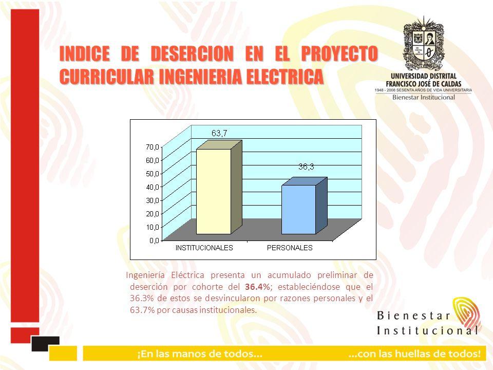 INDICE DE DESERCION EN EL PROYECTO CURRICULAR INGENIERIA ELECTRICA Ingeniería Eléctrica presenta un acumulado preliminar de deserción por cohorte del 36.4%; estableciéndose que el 36.3% de estos se desvincularon por razones personales y el 63.7% por causas institucionales.