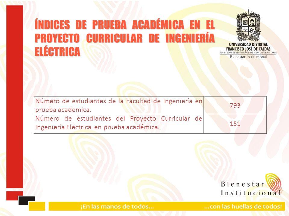 ÍNDICES DE PRUEBA ACADÉMICA EN EL PROYECTO CURRICULAR DE INGENIERÍA ELÉCTRICA Número de estudiantes de la Facultad de Ingeniería en prueba académica.