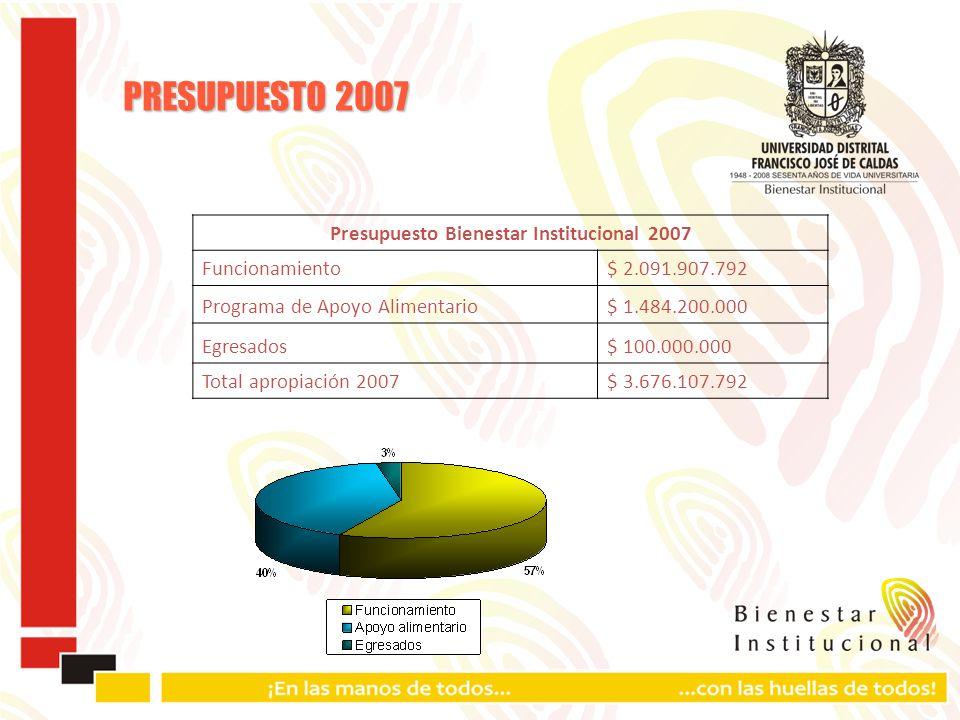 PRESUPUESTO 2007 Presupuesto Bienestar Institucional 2007 Funcionamiento$ 2.091.907.792 Programa de Apoyo Alimentario$ 1.484.200.000 Egresados$ 100.000.000 Total apropiación 2007$ 3.676.107.792