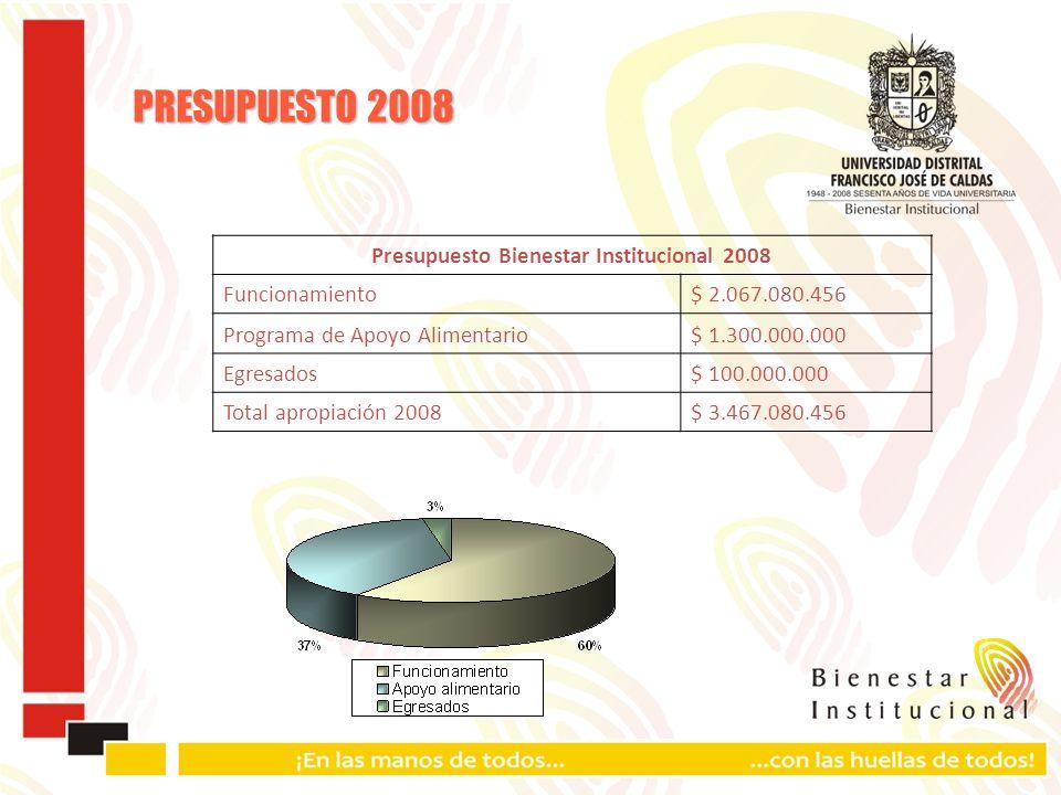Presupuesto Bienestar Institucional 2008 Funcionamiento$ 2.067.080.456 Programa de Apoyo Alimentario$ 1.300.000.000 Egresados$ 100.000.000 Total apropiación 2008$ 3.467.080.456 PRESUPUESTO 2008