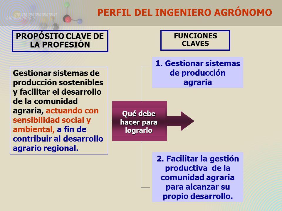 FUNCIONES CLAVES 1. Gestionar sistemas de producción agraria 2.