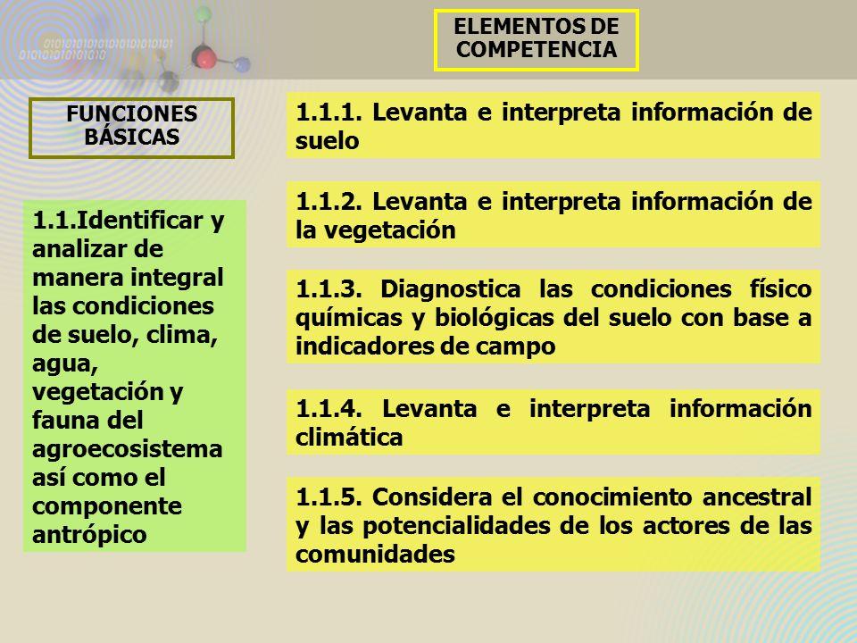 1.1.Identificar y analizar de manera integral las condiciones de suelo, clima, agua, vegetación y fauna del agroecosistema así como el componente antrópico FUNCIONES BÁSICAS 1.1.1.